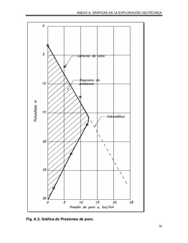 ANEXO A. GRÁFICAS DE LA EXPLORACIÓN GEOTÉCNICA ix Fig. A.3. Gráfica de Presiones de poro.