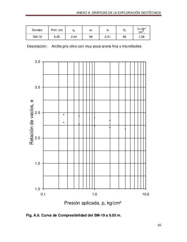 ANEXO A. GRÁFICAS DE LA EXPLORACIÓN GEOTÉCNICA xii Sondeo Prof. (m) ss wi ei Gi m (gr/ cm3 ) SM-19 6,05 2,44 99 2,51 96 ...