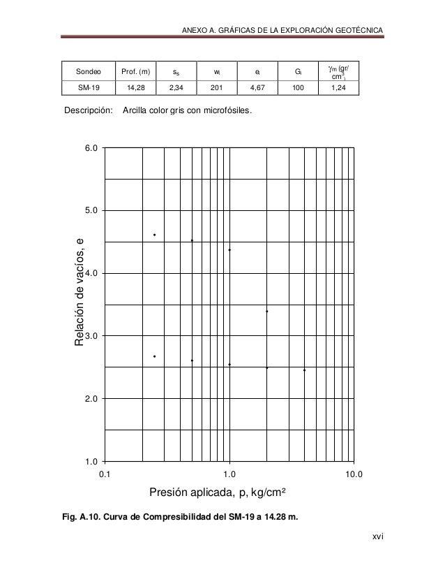 ANEXO A. GRÁFICAS DE LA EXPLORACIÓN GEOTÉCNICA xvi Sondeo Prof. (m) ss wi ei Gi m (gr/ cm3 ) SM-19 14,28 2,34 201 4,67 1...