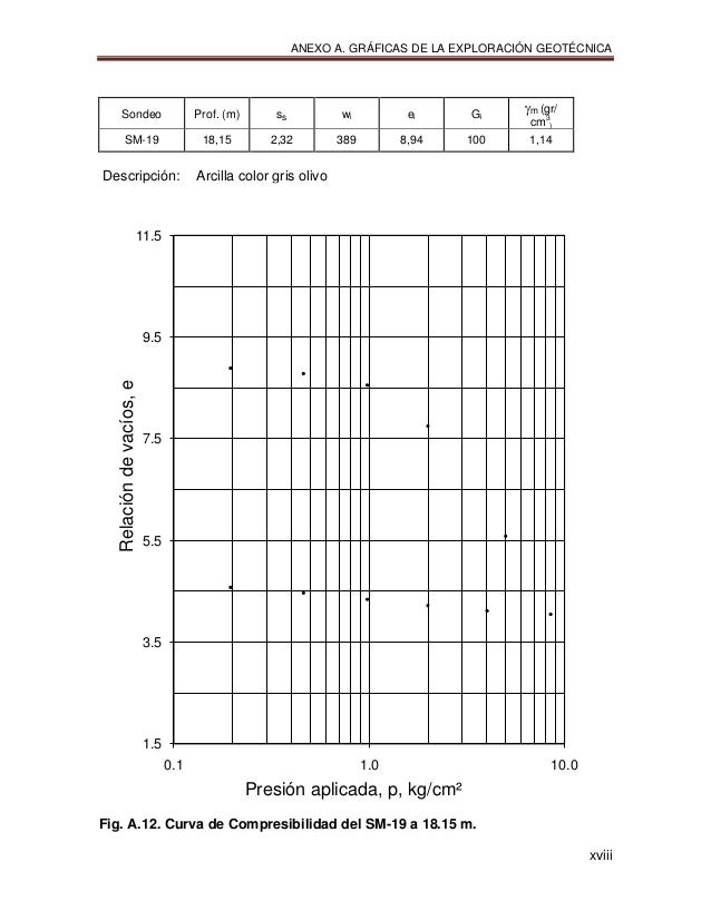 ANEXO A. GRÁFICAS DE LA EXPLORACIÓN GEOTÉCNICA xviii Sondeo Prof. (m) ss wi ei Gi m (gr/ cm3 ) SM-19 18,15 2,32 389 8,94...