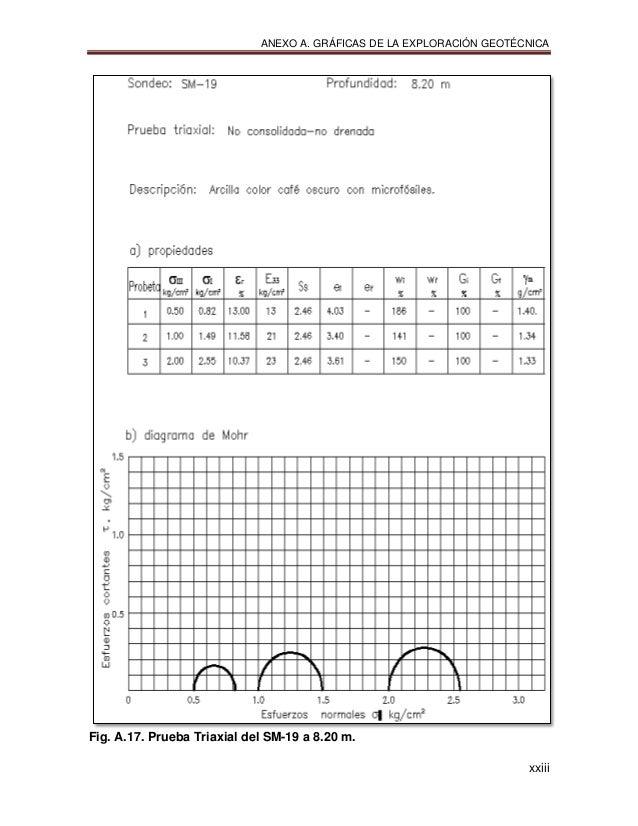 ANEXO A. GRÁFICAS DE LA EXPLORACIÓN GEOTÉCNICA xxiii Fig. A.17. Prueba Triaxial del SM-19 a 8.20 m.