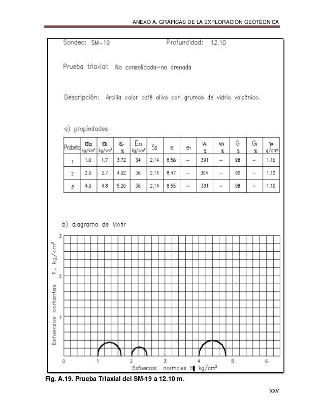 ANEXO A. GRÁFICAS DE LA EXPLORACIÓN GEOTÉCNICA xxv Fig. A.19. Prueba Triaxial del SM-19 a 12.10 m.