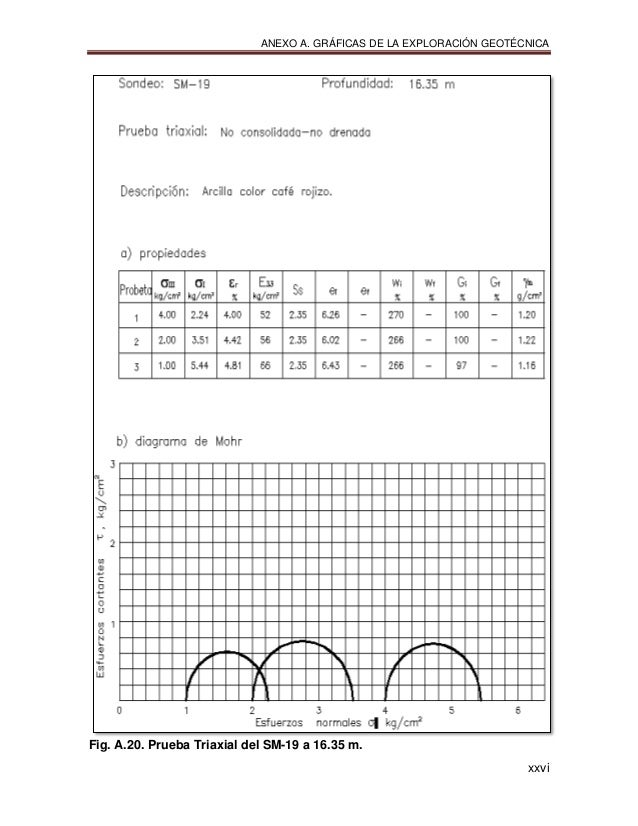 ANEXO A. GRÁFICAS DE LA EXPLORACIÓN GEOTÉCNICA xxvi Fig. A.20. Prueba Triaxial del SM-19 a 16.35 m.