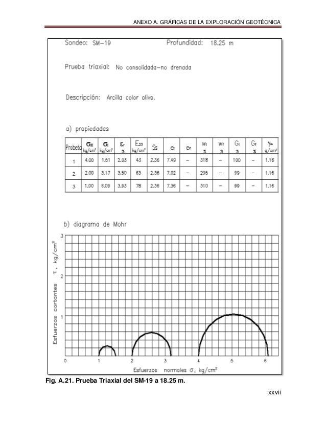 ANEXO A. GRÁFICAS DE LA EXPLORACIÓN GEOTÉCNICA xxvii Fig. A.21. Prueba Triaxial del SM-19 a 18.25 m.