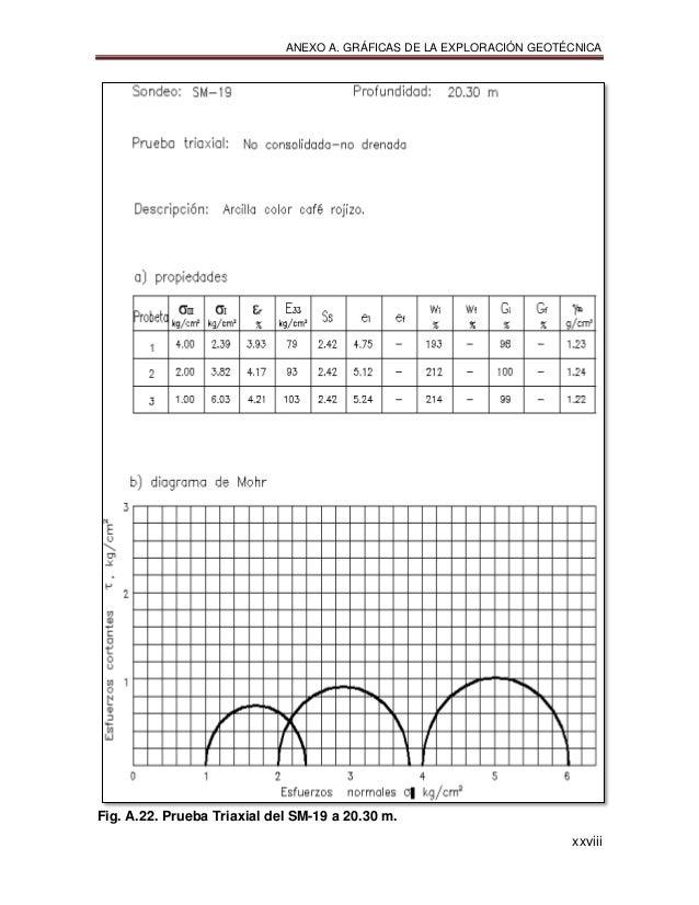 ANEXO A. GRÁFICAS DE LA EXPLORACIÓN GEOTÉCNICA xxviii Fig. A.22. Prueba Triaxial del SM-19 a 20.30 m.