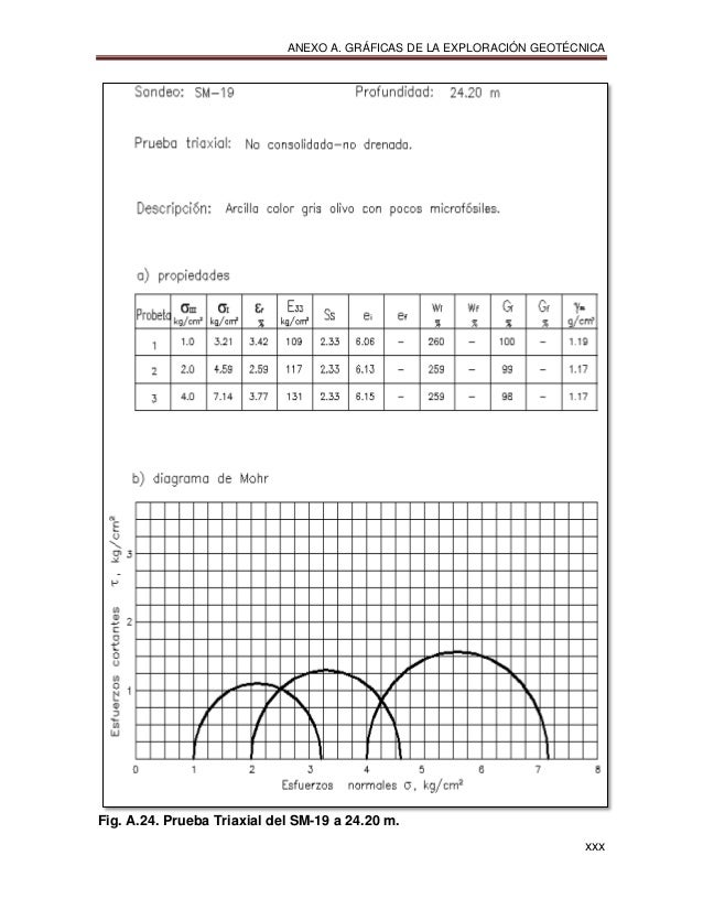 ANEXO A. GRÁFICAS DE LA EXPLORACIÓN GEOTÉCNICA xxx Fig. A.24. Prueba Triaxial del SM-19 a 24.20 m.