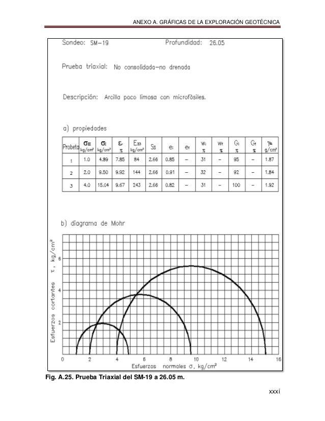 ANEXO A. GRÁFICAS DE LA EXPLORACIÓN GEOTÉCNICA xxxi Fig. A.25. Prueba Triaxial del SM-19 a 26.05 m.