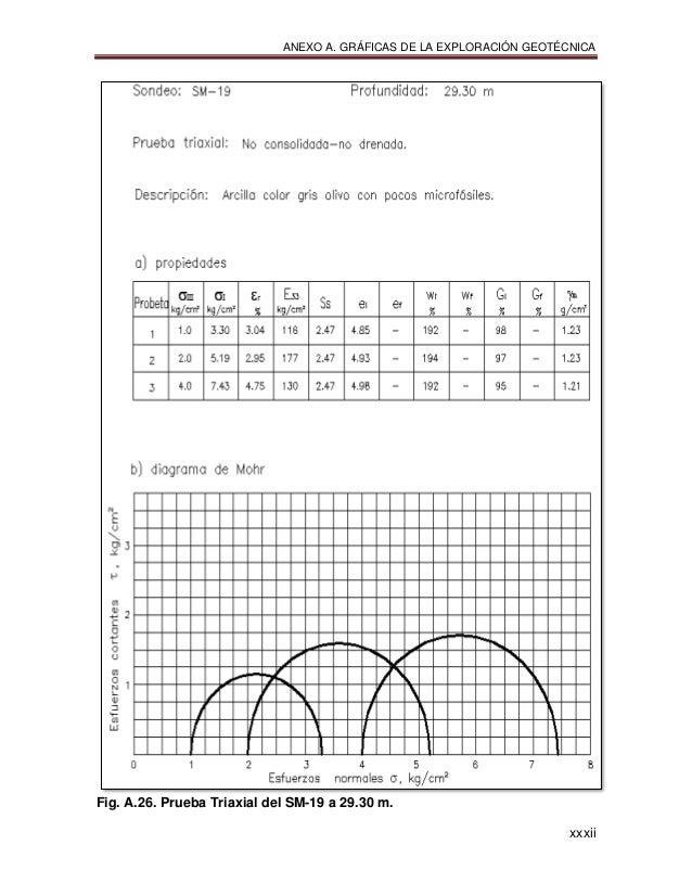 ANEXO A. GRÁFICAS DE LA EXPLORACIÓN GEOTÉCNICA xxxii Fig. A.26. Prueba Triaxial del SM-19 a 29.30 m.