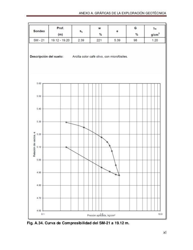 ANEXO A. GRÁFICAS DE LA EXPLORACIÓN GEOTÉCNICA xl Fig. A.34. Curva de Compresibilidad del SM-21 a 19.12 m.