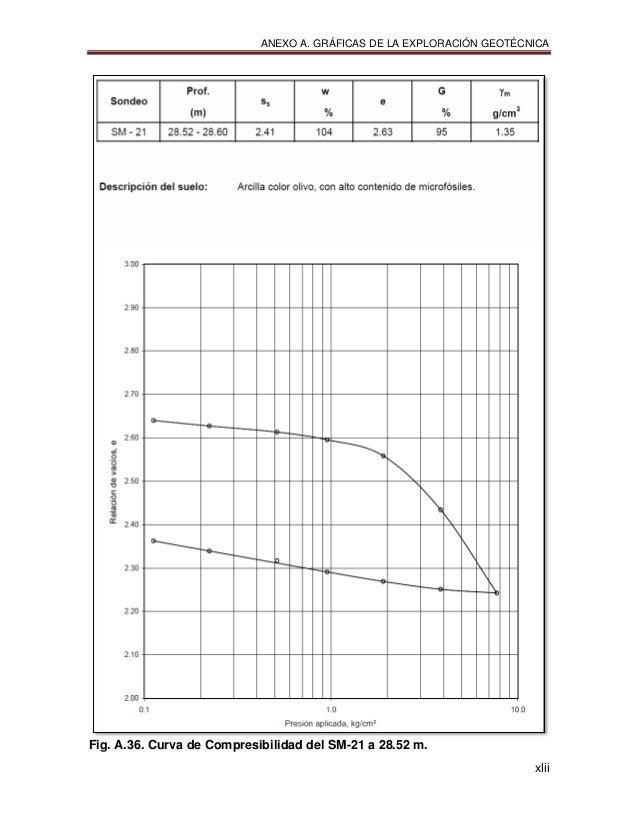 ANEXO A. GRÁFICAS DE LA EXPLORACIÓN GEOTÉCNICA xlii Fig. A.36. Curva de Compresibilidad del SM-21 a 28.52 m.