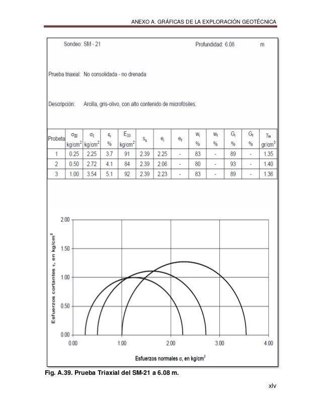 ANEXO A. GRÁFICAS DE LA EXPLORACIÓN GEOTÉCNICA xlv Fig. A.39. Prueba Triaxial del SM-21 a 6.08 m.