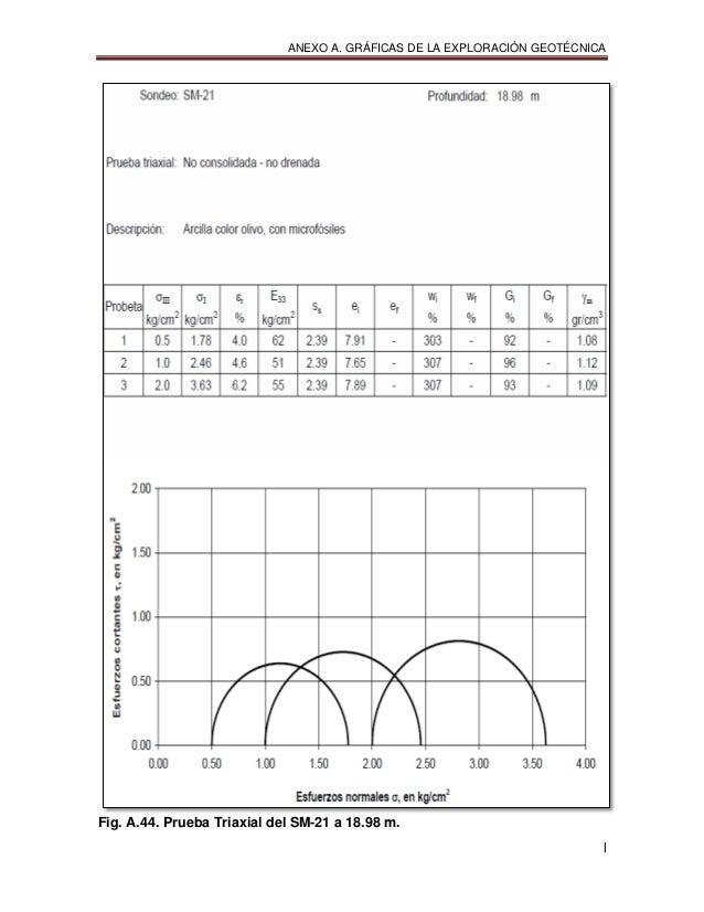ANEXO A. GRÁFICAS DE LA EXPLORACIÓN GEOTÉCNICA l Fig. A.44. Prueba Triaxial del SM-21 a 18.98 m.