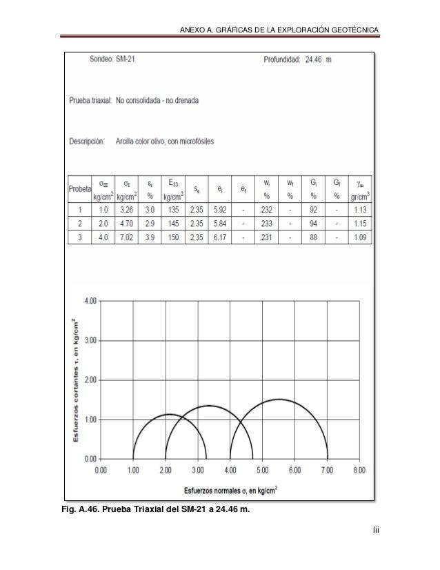 ANEXO A. GRÁFICAS DE LA EXPLORACIÓN GEOTÉCNICA lii Fig. A.46. Prueba Triaxial del SM-21 a 24.46 m.