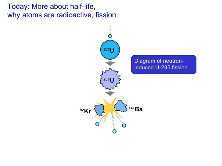 Today: More about half-life,  why atoms are radioactive, fission Diagram of neutron-induced U-235 fission