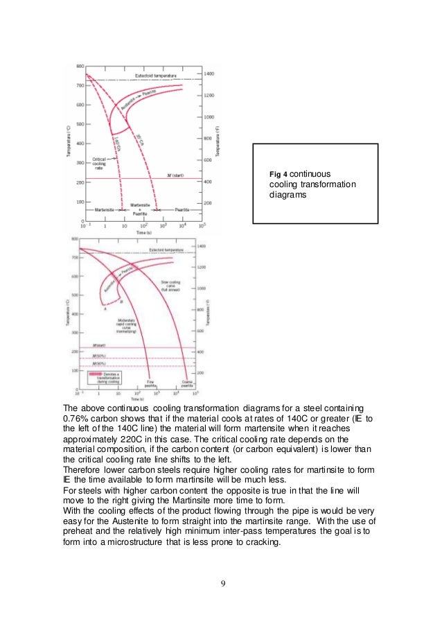 the steps needed to avoid failure during in service welding on a live joseph granville welding graville diagram #42
