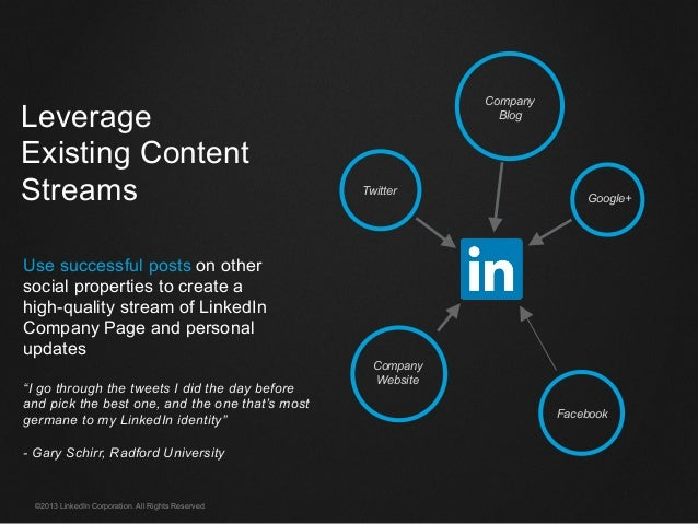 ©2013 LinkedIn Corporation. All Rights Reserved. Leverage Existing Content Streams Use successful posts on other social pr...