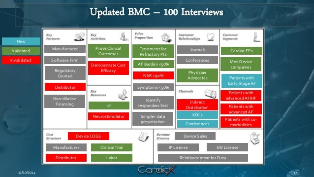 Updated BMC – 100 Interviews  12/10/2014  Cardiac EPs  Med Device companies  Patients with Early-Stage AF  Indirect Distri...