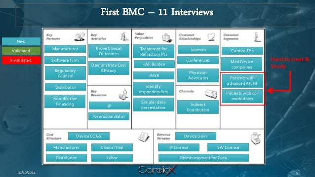 First BMC – 11 Interviews  12/10/2014  Cardiac EPs  Med Device companies  Patients with advanced AF/HF  Patients with co- ...