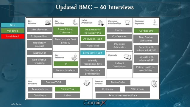 Updated BMC – 60 Interviews  12/10/2014  Cardiac EPs  Med Device companies  Patients with advanced AF/HF  Patients with co...