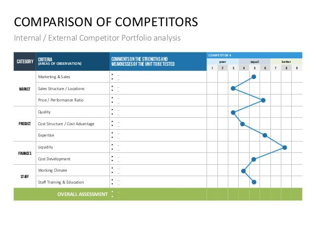 COMPARISON OF COMPETITORS Internal / External Competitor Portfolio analysis CATEGORY CRITERIA (AREAS OF OBSERVATION) COMME...