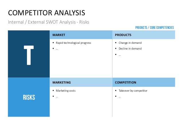 COMPETITOR ANALYSIS Internal / External SWOT Analysis - Risks T MARKET PRODUCTS  Rapid technological progress  …  Chang...