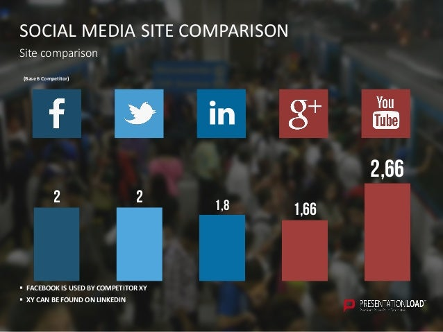 SOCIAL MEDIA SITE COMPARISON Site comparison 2 2 1,8 1,66 2,66 (Base 6 Competitor)  FACEBOOK IS USED BY COMPETITOR XY  X...