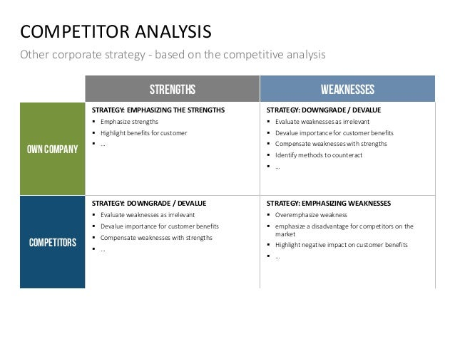 COMPETITOR ANALYSIS Other corporate strategy - based on the competitive analysis STRENGTHS WEAKNESSES OWN COMPANY STRATEGY...