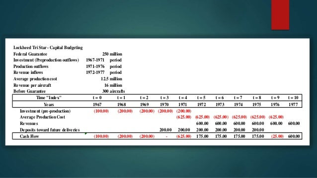 investment analysis and lockheed tri star chegg