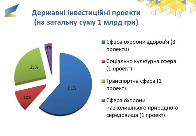 61% 10% 25% 4% Сфера охорони здоров'я (3 проекти) Соціально культурна сфера (1 проект) Транспортна сфера (1 проект) Сфера ...