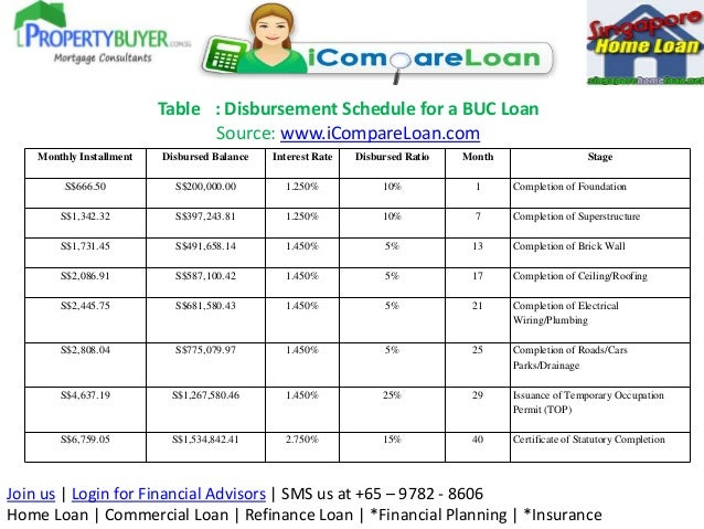 Understanding building under construction buc loans in for Construction loan disbursement schedule