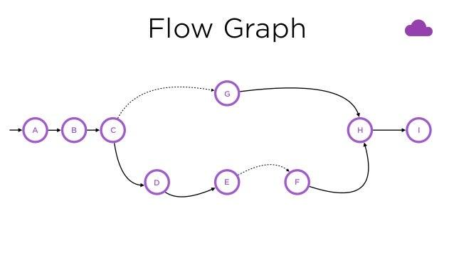 Flow Graph A B C G D E F H I