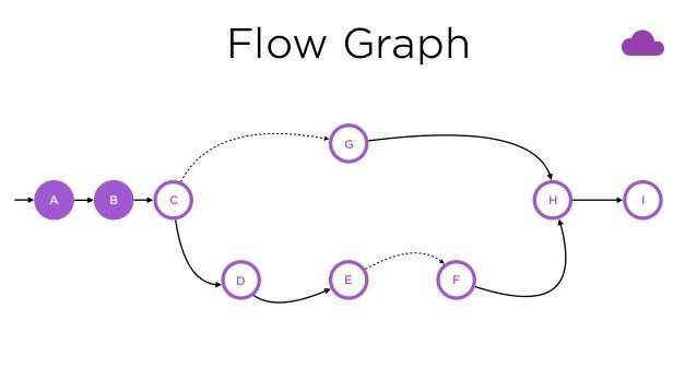 Flow Graph C G D E F H IBA