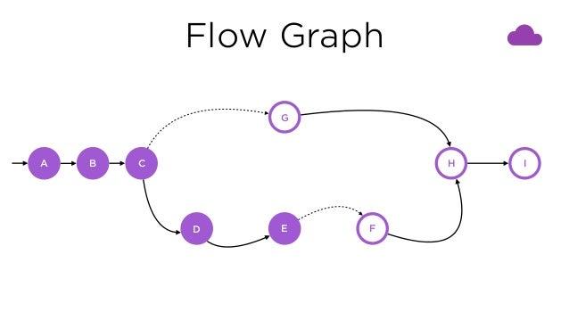 Flow Graph C G D E F H IA B