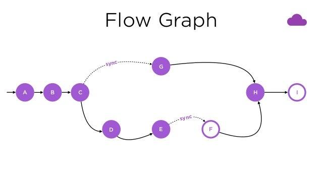 Flow Graph C G D E F H I sync sync A B