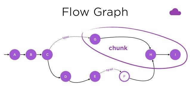 Flow Graph C G D E F H I sync sync chunk A B