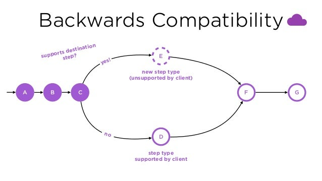 Backwards Compatibility C E D F GA B new step type (unsupported by client) step type supported by client supports destin...