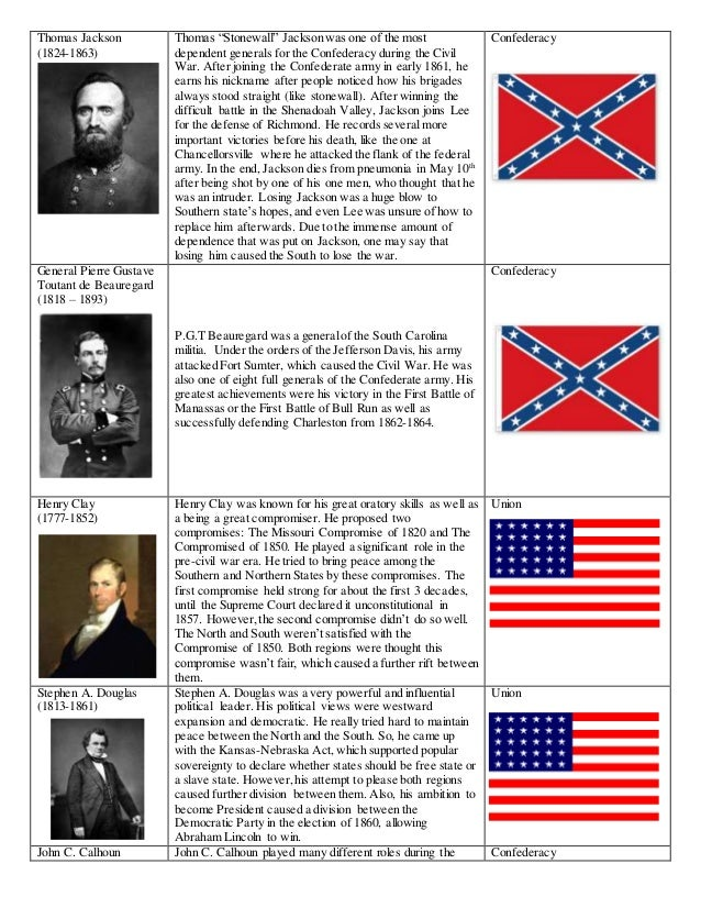 20 Key People In The Civil War