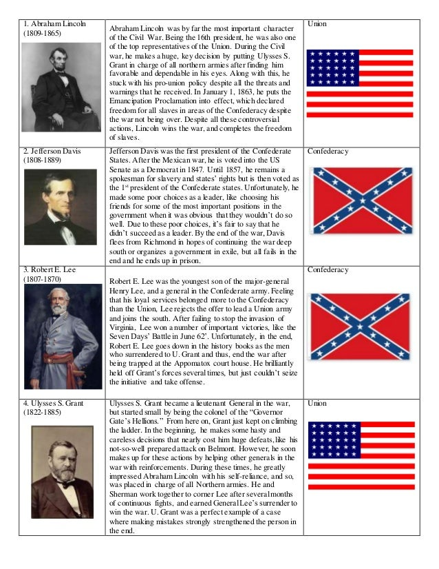 1. Abraham Lincoln (1809-1865) Abraham Lincoln was by far the most important character of the Civil War. Being the 16th pr...