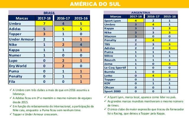 6da20ec09 Ranking das marcas esportivas no futebol - 2017 2018