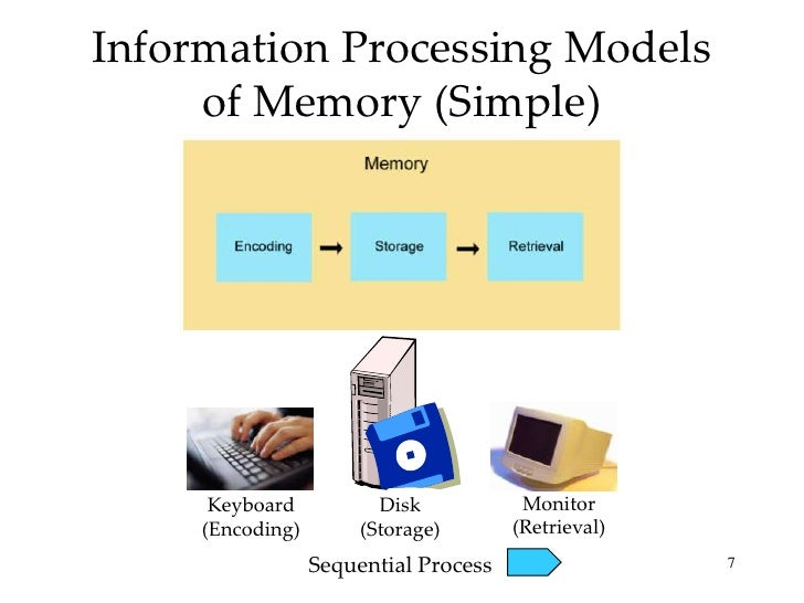 Introductory Psychology: Memory