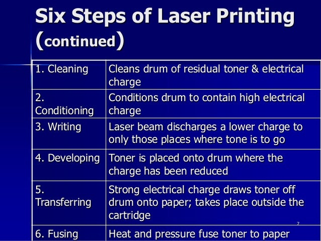 Laser Printing Process Steps – Home Exsplore