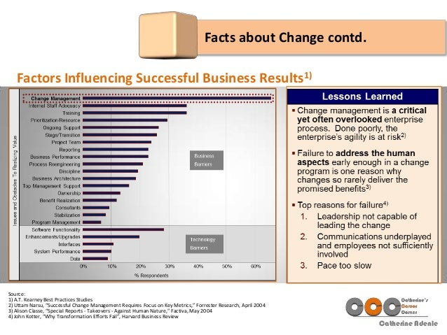 """Catherine Adenle Facts about Change contd. Source: 1) A.T. Kearney Best Practices Studies 2) Uttam Narsu, """"Successful Chan..."""