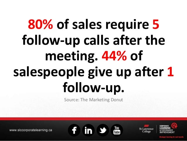 80% of sales require 5 follow-up calls after the meeting. 44% of salespeople give up after 1 follow-up. Source: The Market...
