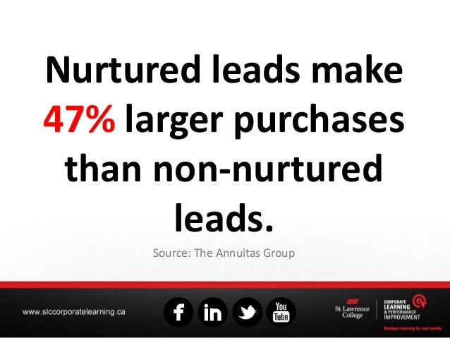 Nurtured leads make 47% larger purchases than non-nurtured leads. Source: The Annuitas Group