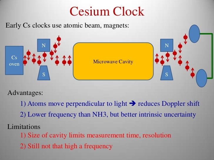 A History Of Atomic Clocks