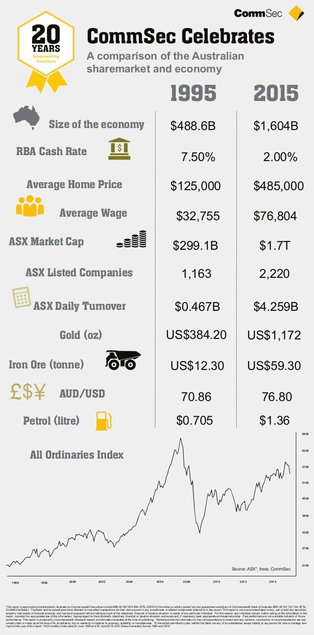 1995 2015 CommSec Celebrates Size of the economy RBA Cash Rate Average Home Price Average Wage ASX Market Cap ASX Listed C...