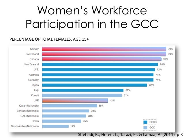 Women's Workforce Participation in the GCC PERCENTAGE OF TOTAL FEMALES, AGE 15+ Shehadi, R., Hoteit, L., Tarazi, K., & Lam...