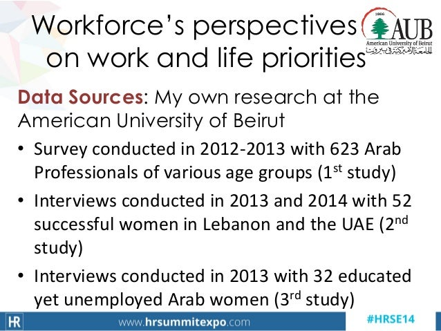 Data Sources: My own research at the American University of Beirut • Survey conducted in 2012-2013 with 623 Arab Professio...
