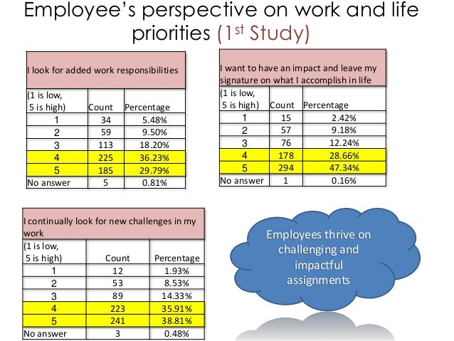 Employee's perspective on work and life priorities (1st Study) I look for added work responsibilities (1 is low, 5 is high...