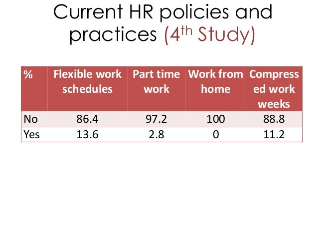 Current HR policies and practices (4th Study) % Flexible work schedules Part time work Work from home Compress ed work wee...